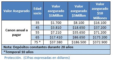 TABLA-SEGURO-DE-VIDA-PARA-SOCIOS
