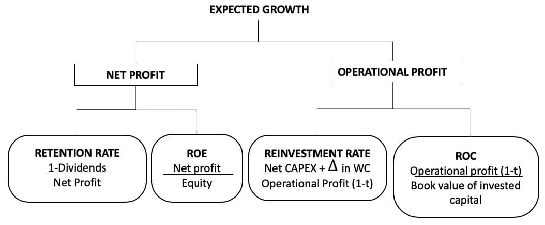 Expected growth of a company